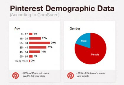 pinterest-demographics-2012